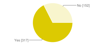 Pie chart of yes (317)/no (152)