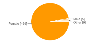 Pie chart of gender: Male (5), Female (469), Other (9)