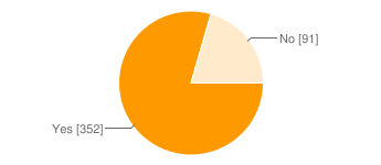 Pie chart of yes (352)/no (91)