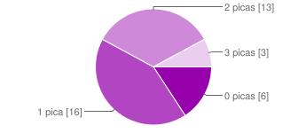 chart?cht=p&chs=345x150&chl=0%20picas%20%5B6%5D%7C1%20pica%20%5B16%5D%7C2%20picas%20%5B13%5D%7C3%20picas%20%5B3%5D&chco=9601ac&chd=e%3AKGa8V4FD Resultado encuesta sobre los cronistas - Jornada 35 - Comunio-Biwenger