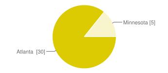 IMAGE(https://chart.googleapis.com/chart?cht=p&chs=345x150&chl=Atlanta%C2%A0%20%5B30%5D%7CMinnesota%20%5B5%5D&chco=dcca02&chd=e%3A22JJ)