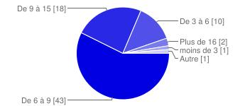 chart?cht=p&chs=345x150&chl=De%206%20%C3%A0%209%20%5B43%5D%7CDe%209%20%C3%A0%2015%20%5B18%5D%7CDe%203%20%C3%A0%206%20%5B10%5D%7CPlus%20de%2016%20%5B2%5D%7Cmoins%20de%203%20%5B1%5D%7CAutre%20%5B1%5D&chco=0000e0&chd=e%3AkrPWIiBtA2A2