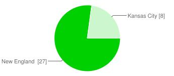 IMAGE(https://chart.googleapis.com/chart?cht=p&chs=345x150&chl=New%20England%C2%A0%20%5B27%5D%7CKansas%20City%20%5B8%5D&chco=00d000&chd=e%3AxXOo)