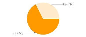 chart?cht=p&chs=345x150&chl=Oui%20%5B50%5D%7CNon%20%5B24%5D&chco=ff9900&chd=e%3ArOUw
