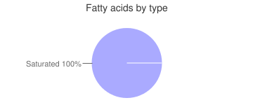 Spices, ground, savory, fatty acids by type