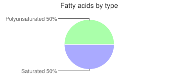 Beverages, restaurant-prepared, espresso, brewed, coffee, fatty acids by type