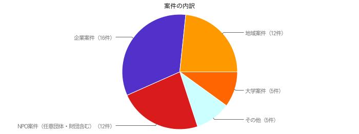 Chart build on http://charts.hohli.com