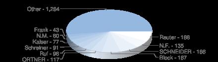 Reuter - 186, N.F. - 135, SCHNEIDER - 168, Block - 167, ORTNER - 117, Ruf - 96, Schreiner - 91, Kaiser - 77, N.M. - 60, Frank - 43, Other - 1,264