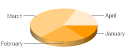 Three-dimensional pie chart with four segments where segment colors are interpolated from dark to pale orange