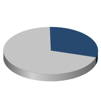 chart showing 30% of maintaining goals completed for the county
