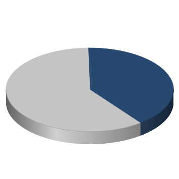 chart showing 40% of maintaining goals completed for the county