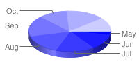 Three dimensional pie chart with segments interpolated from dark to pale blue