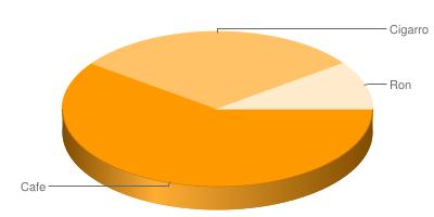 Gráfico creado con la API de Google Charts