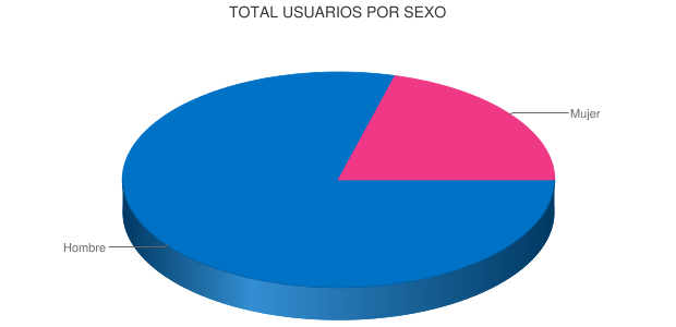 TOTAL USUARIOS POR SEXO