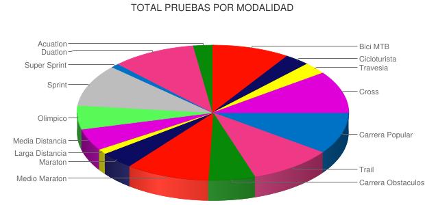 TOTAL PRUEBAS POR MODALIDAD