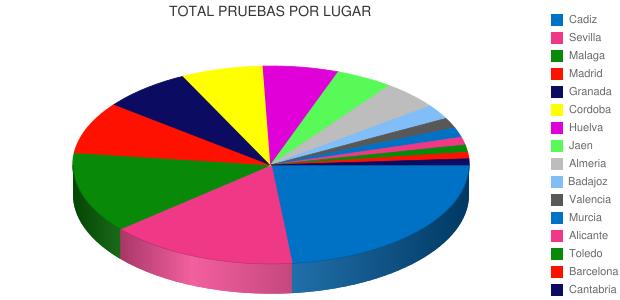 TOTAL PRUEBAS POR LUGAR