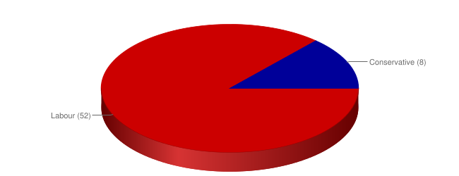 Seats in detail pie chart as of 3 May 2012