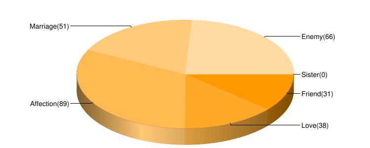FlamesGame Analytics