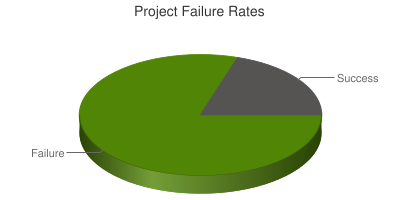 Project Failure Rates