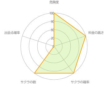 出会い系アプリ「ぱんだトーク」悪質グラフ