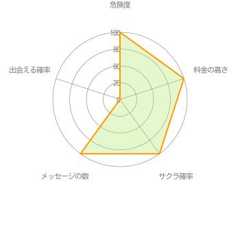 出会い系アプリWITH運営グラフ