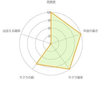 出会系アプリ「LIKEYOU」グラフ