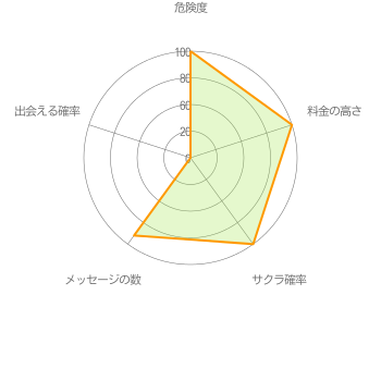 出会い系アプリ「ONLINE」詐欺グラフ