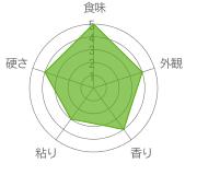 味覚チャート
