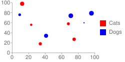 Scatter plot with two series