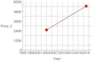 Chart?cht=s&chs=300x200&chxt=x,x,y,y&chd=t:1548,1073|545000,250000|545000&chco=df2518&chm=d,df2518,0,0:1,1&chxl=1:|year|3:|price,+£|0:|1995|+|+|1998|+|+|2001|+|+|2004|+|+|2007|+|+|2010|+|+|2013|+|+|2016|+|+|2019|+|+|2:|0|120k|240k|360k|480k|600k&chxp=1,50|3,50&chds=789,1609,0,600000&chxr=0,789,1609|2,0,600000,120000.0&chg=7.6923076923076925,20,2,2,3