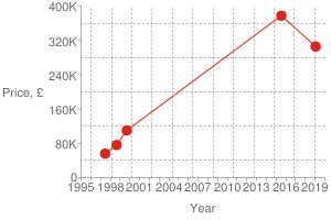 Chart?cht=s&chs=300x200&chxt=x,x,y,y&chd=t:1548,1437,937,904,867|305600,377500,110000,76000,56000|377500&chco=df2518&chm=d,df2518,0,0:4,1&chxl=1:|year|3:|price,+£|0:|1995|+|+|1998|+|+|2001|+|+|2004|+|+|2007|+|+|2010|+|+|2013|+|+|2016|+|+|2019|+|2:|0|80k|160k|240k|320k|400k&chxp=1,50|3,50&chds=789,1578,0,400000&chxr=0,789,1578|2,0,400000,80000.0&chg=8.333333333333334,20,2,2,4