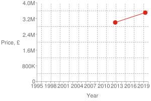 Chart?cht=s&chs=300x200&chxt=x,x,y,y&chd=t:1557,1344|3500000,3000000|3500000&chco=df2518&chm=d,df2518,0,0:1,1&chxl=1:|year|3:|price,+£|0:|1995|+|+|1998|+|+|2001|+|+|2004|+|+|2007|+|+|2010|+|+|2013|+|+|2016|+|+|2019|+|2:|0|800k|1.6m|2.4m|3.2m|4.0m&chxp=1,50|3,50&chds=789,1578,0,4000000&chxr=0,789,1578|2,0,4000000,800000.0&chg=8.333333333333334,20,2,2,4