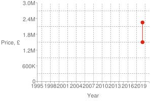 Chart?cht=s&chs=300x200&chxt=x,x,y,y&chd=t:1560,1560|1500000,2250000|2250000&chco=df2518&chm=d,df2518,0,0:1,1&chxl=1:|year|3:|price,+£|0:|1995|+|+|1998|+|+|2001|+|+|2004|+|+|2007|+|+|2010|+|+|2013|+|+|2016|+|+|2019|+|+|2:|0|600k|1.2m|1.8m|2.4m|3.0m&chxp=1,50|3,50&chds=789,1609,0,3000000&chxr=0,789,1609|2,0,3000000,600000.0&chg=7.6923076923076925,20,2,2,3