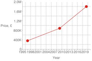 Chart?cht=s&chs=300x200&chxt=x,x,y,y&chd=t:1561,1238,850|1795000,880000,357500|1795000&chco=df2518&chm=d,df2518,0,0:2,1&chxl=1:|year|3:|price,+£|0:|1995|+|+|1998|+|+|2001|+|+|2004|+|+|2007|+|+|2010|+|+|2013|+|+|2016|+|+|2019|+|+|2:|0|400k|800k|1.2m|1.6m|2.0m&chxp=1,50|3,50&chds=789,1609,0,2000000&chxr=0,789,1609|2,0,2000000,400000.0&chg=7.6923076923076925,20,2,2,3