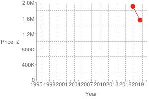 Chart?cht=s&chs=300x200&chxt=x,x,y,y&chd=t:1561,1508|1550000,1900000|1900000&chco=df2518&chm=d,df2518,0,0:1,1&chxl=1:|year|3:|price,+£|0:|1995|+|+|1998|+|+|2001|+|+|2004|+|+|2007|+|+|2010|+|+|2013|+|+|2016|+|+|2019|+|+|2:|0|400k|800k|1.2m|1.6m|2.0m&chxp=1,50|3,50&chds=789,1609,0,2000000&chxr=0,789,1609|2,0,2000000,400000.0&chg=7.6923076923076925,20,2,2,3