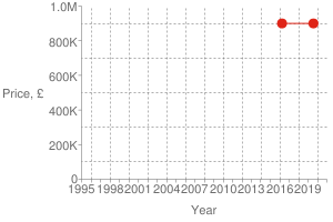 Chart?cht=s&chs=300x200&chxt=x,x,y,y&chd=t:1564,1459|900000,900000|900000&chco=df2518&chm=d,df2518,0,0:1,1&chxl=1:|year|3:|price,+£|0:|1995|+|+|1998|+|+|2001|+|+|2004|+|+|2007|+|+|2010|+|+|2013|+|+|2016|+|+|2019|+|+|2:|0|200k|400k|600k|800k|1.0m&chxp=1,50|3,50&chds=789,1609,0,1000000&chxr=0,789,1609|2,0,1000000,200000.0&chg=7.6923076923076925,20,2,2,3