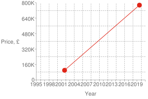 Chart?cht=s&chs=300x200&chxt=x,x,y,y&chd=t:1565,1002|775000,100000|775000&chco=df2518&chm=d,df2518,0,0:1,1&chxl=1:|year|3:|price,+£|0:|1995|+|+|1998|+|+|2001|+|+|2004|+|+|2007|+|+|2010|+|+|2013|+|+|2016|+|+|2019|+|+|2:|0|160k|320k|480k|640k|800k&chxp=1,50|3,50&chds=789,1609,0,800000&chxr=0,789,1609|2,0,800000,160000.0&chg=7.6923076923076925,20,2,2,3