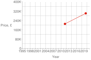 Chart?cht=s&chs=300x200&chxt=x,x,y,y&chd=t:1565,1311|300000,210000|300000&chco=df2518&chm=d,df2518,0,0:1,1&chxl=1:|year|3:|price,+£|0:|1995|+|+|1998|+|+|2001|+|+|2004|+|+|2007|+|+|2010|+|+|2013|+|+|2016|+|+|2019|+|+|2:|0|80k|160k|240k|320k|400k&chxp=1,50|3,50&chds=789,1609,0,400000&chxr=0,789,1609|2,0,400000,80000.0&chg=7.6923076923076925,20,2,2,3