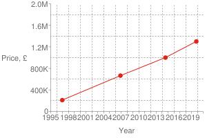 Chart?cht=s&chs=300x200&chxt=x,x,y,y&chd=t:1572,1406,1164,851|1300000,1000000,665000,210000|1300000&chco=df2518&chm=d,df2518,0,0:3,1&chxl=1:|year|3:|price,+£|0:|1995|+|+|1998|+|+|2001|+|+|2004|+|+|2007|+|+|2010|+|+|2013|+|+|2016|+|+|2019|+|+|2:|0|400k|800k|1.2m|1.6m|2.0m&chxp=1,50|3,50&chds=789,1609,0,2000000&chxr=0,789,1609|2,0,2000000,400000.0&chg=7.6923076923076925,20,2,2,3