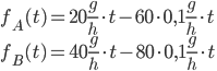 f_A(t) = 20\frac{g}{h} \cdot t - 60 \cdot 0,1 \frac{g}{h} \cdot t \\ f_B(t) =40\frac{g}{h} \cdot t - 80 \cdot 0,1 \frac{g}{h} \cdot t \\