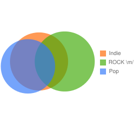 The VENN of ROCK