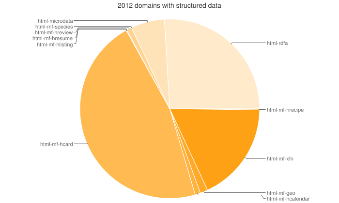 Web Data Commons pie chart of domains with structured data