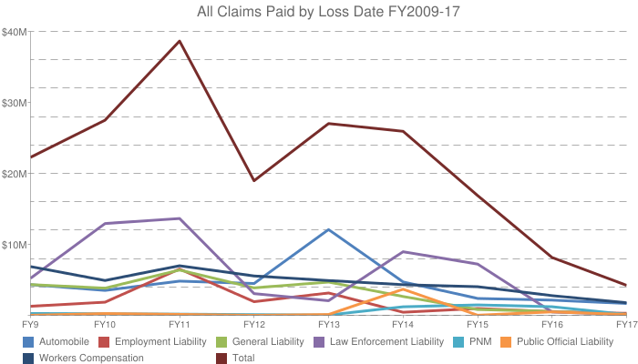 Graph: All Claims Paid
