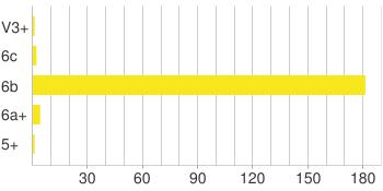 Chart?chxl=0:    30   60   90   120   150   180  1: 5%2b 6a%2b 6b 6c v3%2b&chxt=x,y&chco=f8e71c&chbh=18,9,20&chf=bg,s,ffffff c,s,ffffff&chm=h,cccccc,0,0:1:0