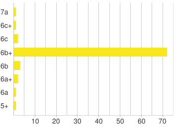 Chart?chxl=0:|||10||20||30||40||50||60||70||1:|5%2b|6a|6a%2b|6b|6b%2b|6c|6c%2b|7a&chxt=x,y&chco=f8e71c&chbh=18,9,20&chf=bg,s,ffffff|c,s,ffffff&chm=h,cccccc,0,0:1:0