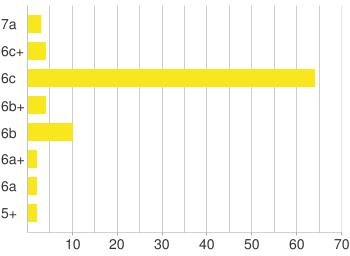 Chart?chxl=0:|||10||20||30||40||50||60||70|1:|5%2b|6a|6a%2b|6b|6b%2b|6c|6c%2b|7a&chxt=x,y&chco=f8e71c&chbh=18,9,20&chf=bg,s,ffffff|c,s,ffffff&chm=h,cccccc,0,0:1:0