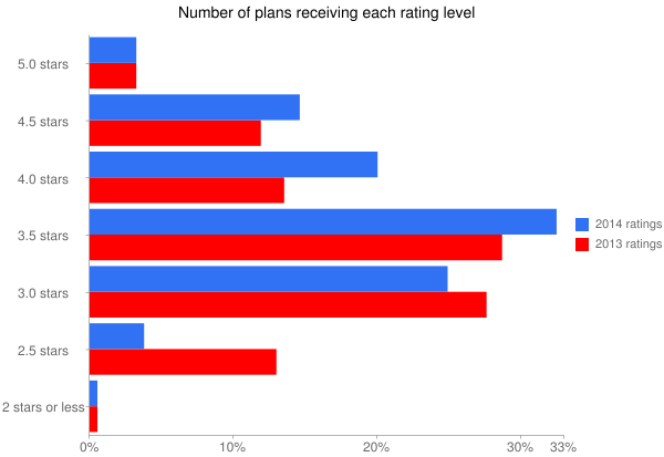 Number of plans receiving each rating level