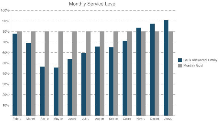Monthly Service Level
