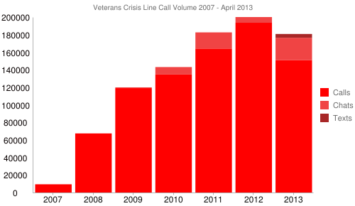 Veterans Crisis Line Call Volume 2007 - April 2013
