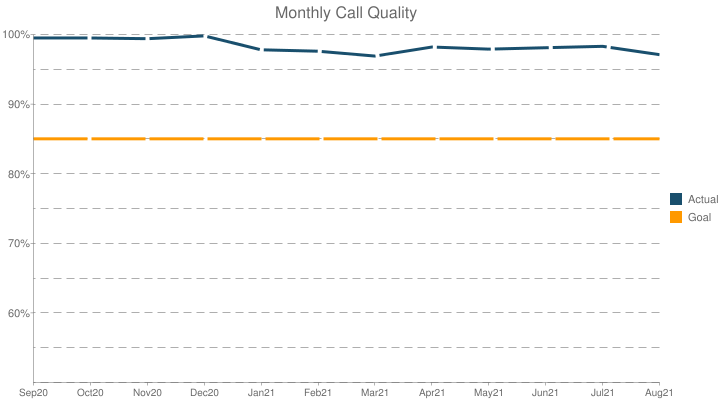 Monthly Call Quality